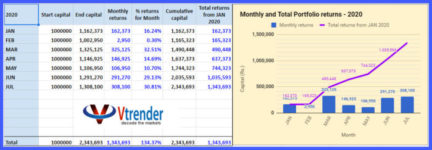 performance report of MarketProfile